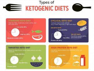 các chế độ ăn trong ketogenic